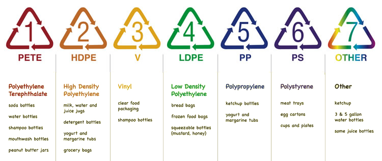 Recycling Polymers